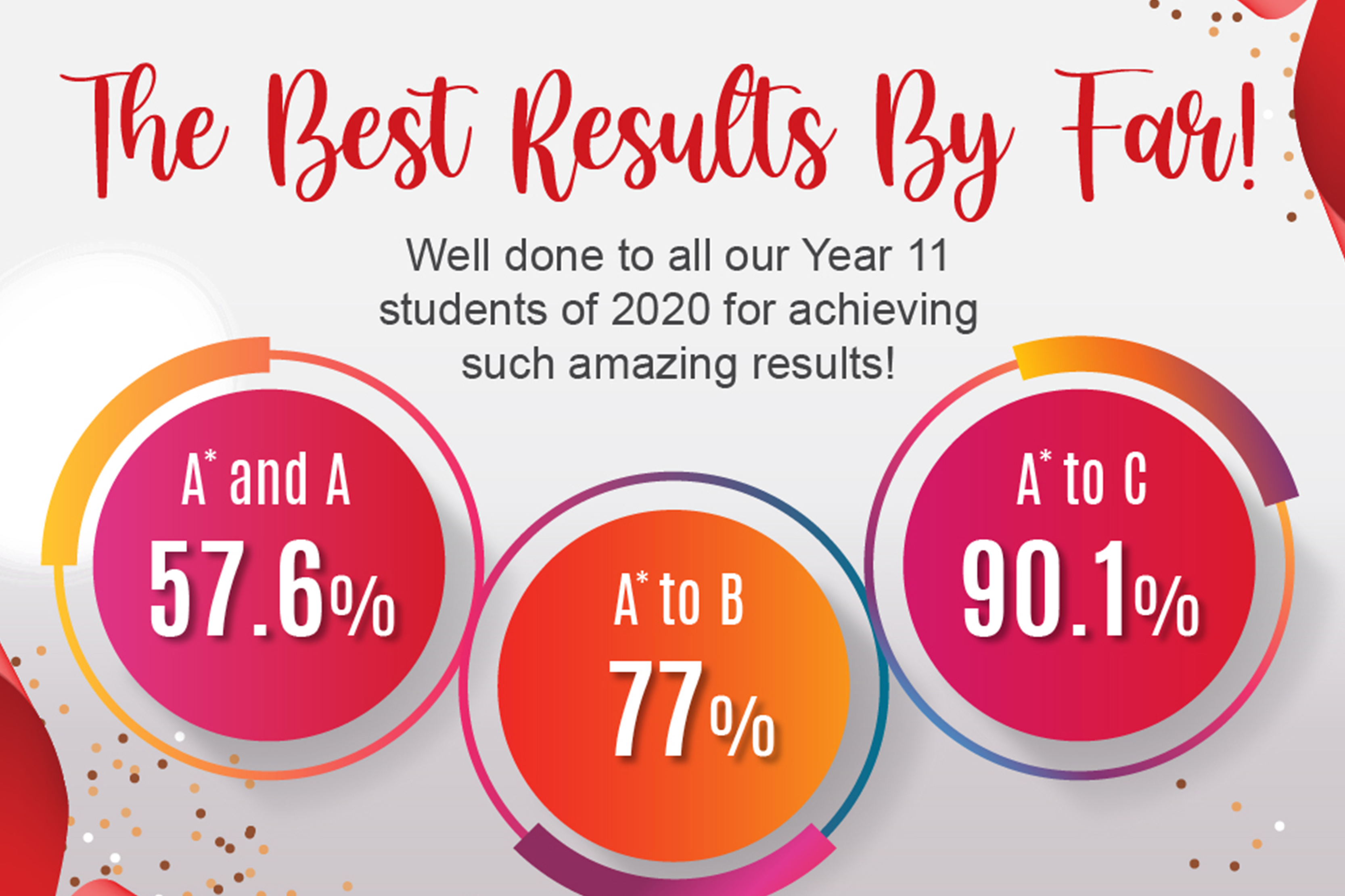 It is great in these challenging times to bring you the fantastic news that our IGCSE results from October and November 2020 were the best results that we have seen.